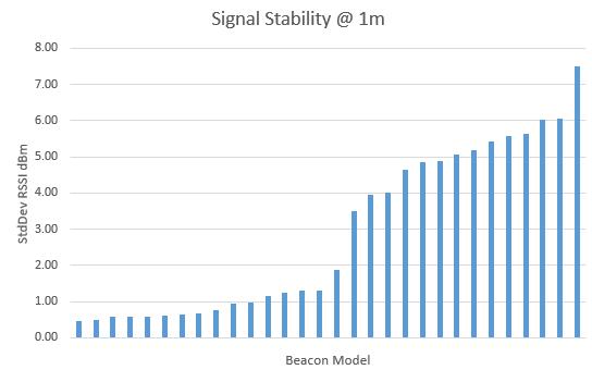 beaconsignalstability