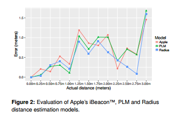distanceestimationmodels