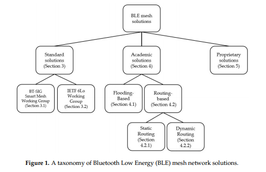 A Survey of Bluetooth Low Energy Mesh Networks – BeaconZone Blog