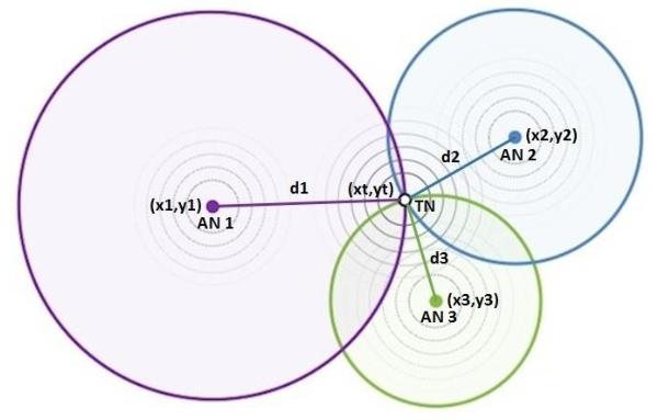 ibeacon trilateration