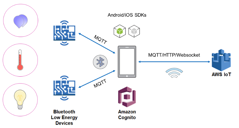 Bluetooth Low Energy now in Amazon FreeRTOS – BeaconZone Blog