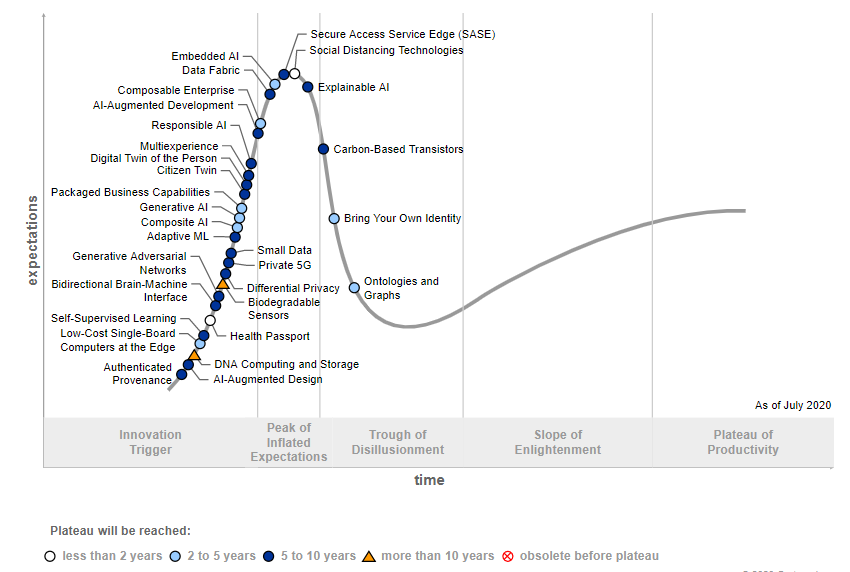 Social Distancing Technology Hype Cycle