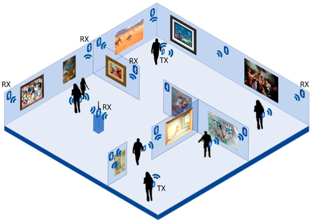 Museum Bluetooth Location