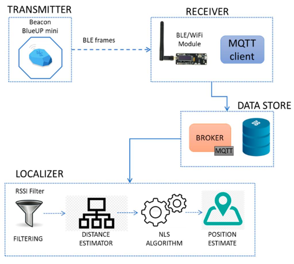 Museum Bluetooth Location System