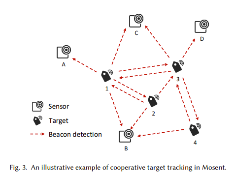 iBeacon Cooperative Tracking