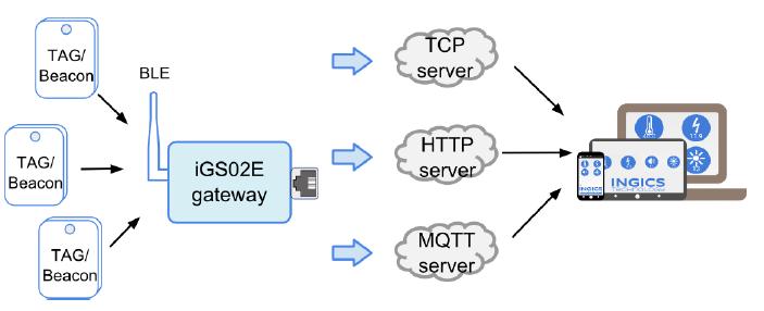 iGS02E Bluetooth Ethernet Gateway